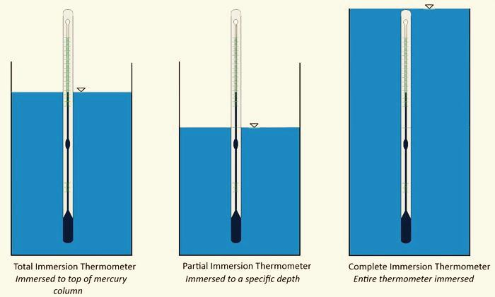 F:\BUKU 2\GAMBAR\immersion-depths-for-lig-thermometers.jpg